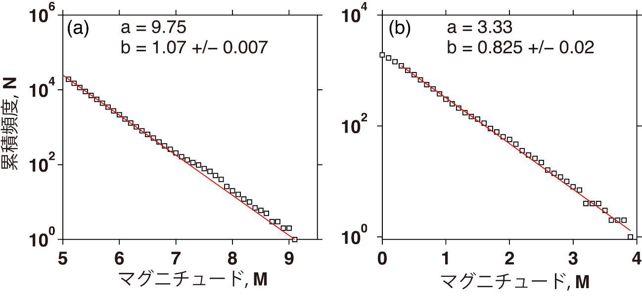 コラム_図1(ab)